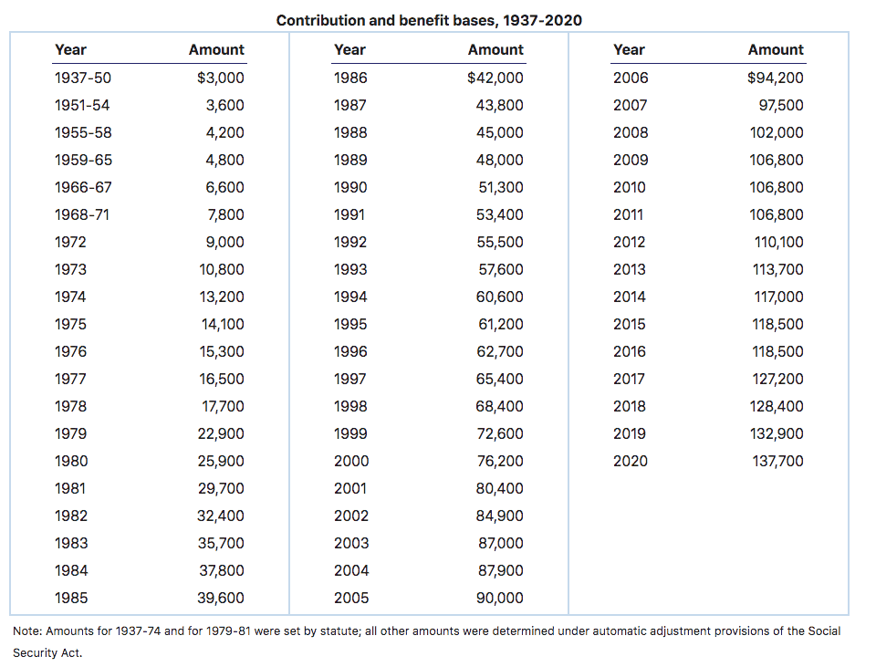 SSA Contribution and Benefit Chart